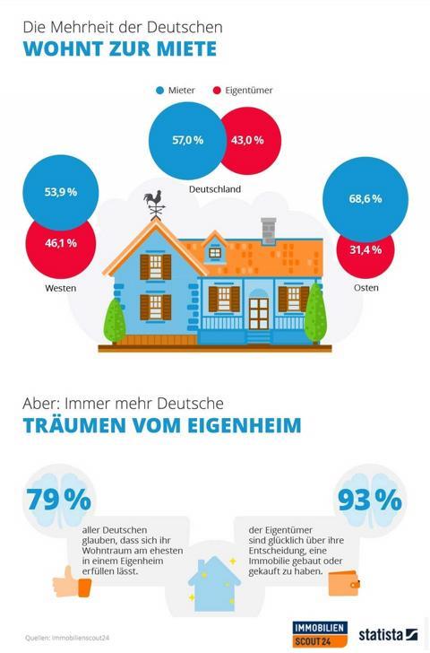 Deutsche träumen vom Eigenheim