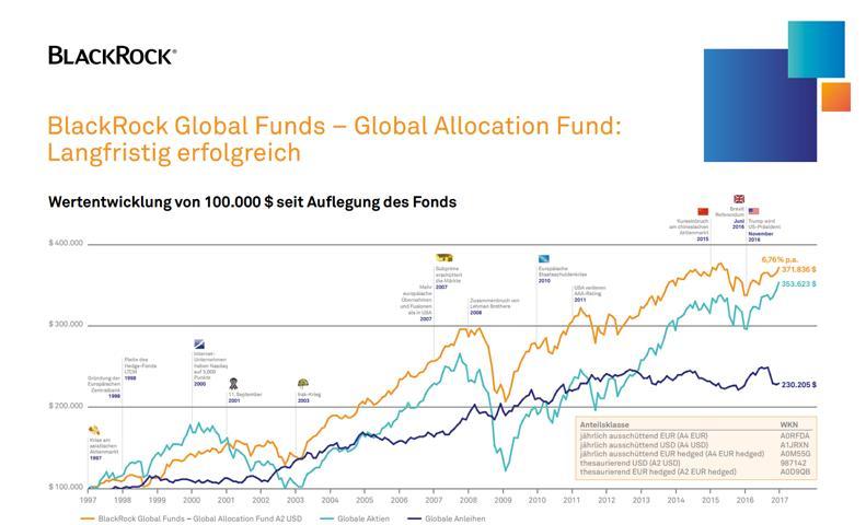Blackrock-Global-Funds-Wertentwicklung