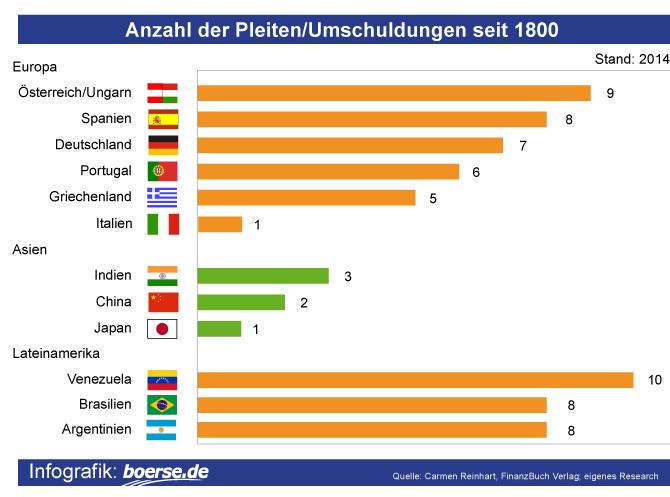Anzahl der Pleiten-Umschuldungen seit 1800