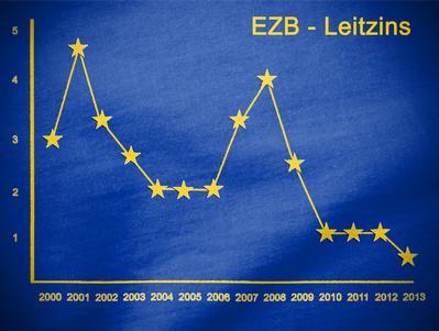 EZB Leitzinsentwicklung