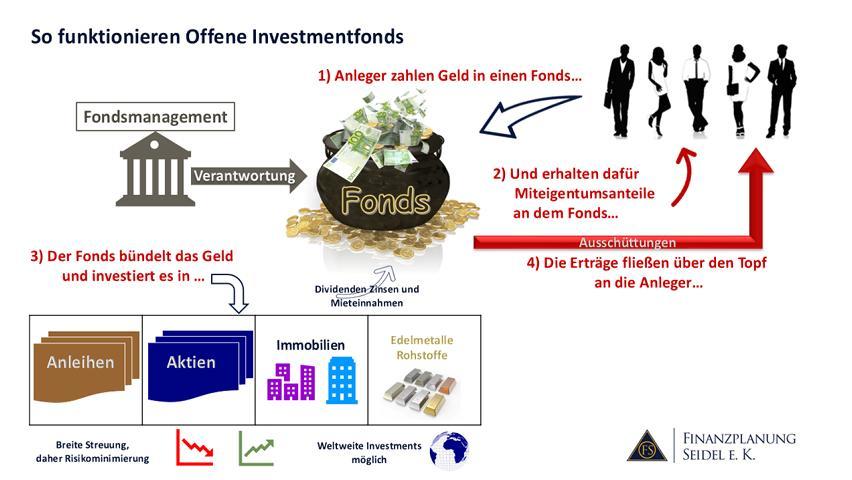Schaubild Offene Investmentfonds