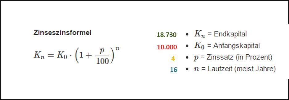 Zinseszinsformel mit Beispielrechnung