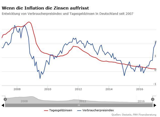 Auswirkungen-der-Inflation